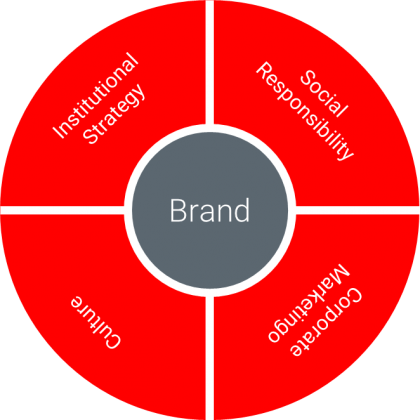 BrandPurpose